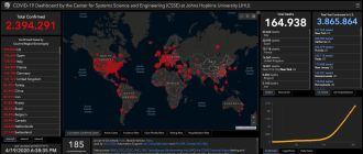 Los 5 mejores sitios para rastrear el coronavirus en tiempo real en Brasil y en todo el mundo