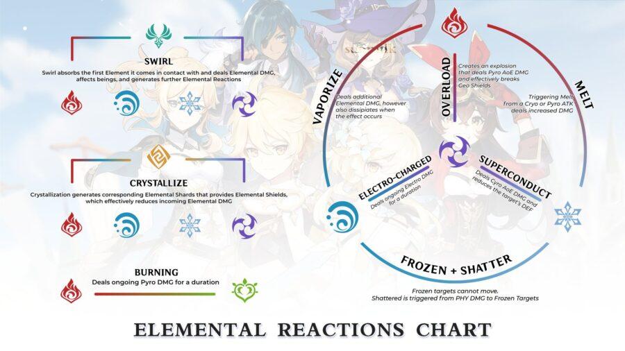 Una imagen de las reacciones elementales causadas por combos en Genshin Impact