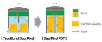 El GN5 también puede adaptarse a diferentes entornos, incluidos aquellos con poca iluminación.  (Imagen: Reproducción / Samsung)
